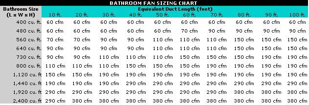 Bathroom fan too big hvac diy chatroom home for Ceiling fan size calculator